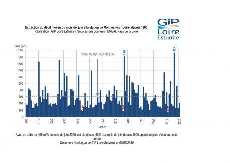 Suivis : un mois de juin légèrement sec