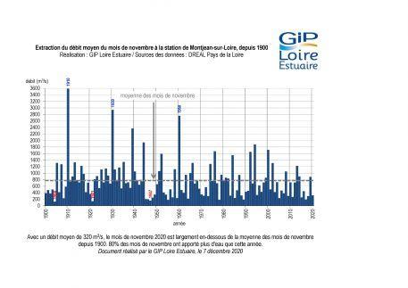 Hydrologie : un mois de novembre plutôt sec