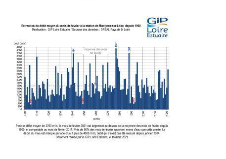 Hydrologie : un mois de février très humide