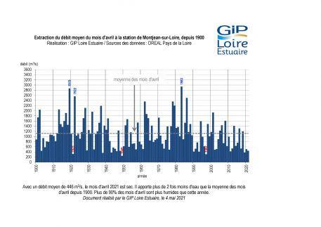 Hydrologie : un mois d'avril sec