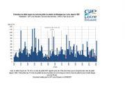 Hydrologie: le mois de juillet le plus humide depuis plus de 40 ans